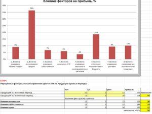 Факторный анализ прибыли