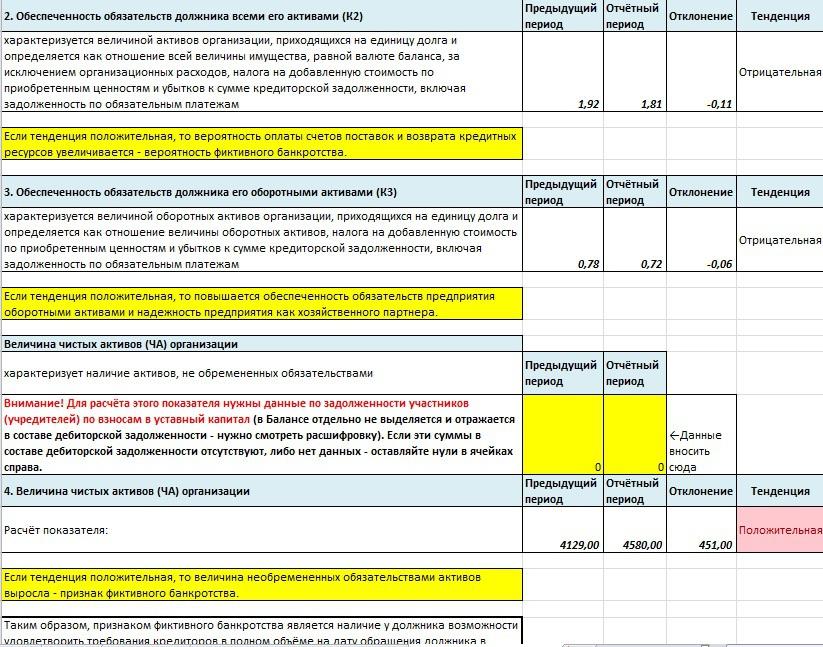 Финансовый анализ с диагностикой фиктивного банкротства