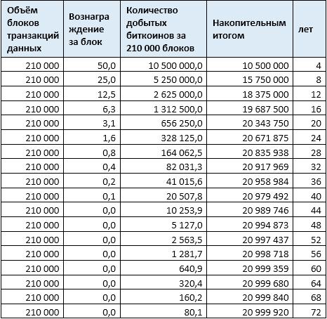 таблица биткоинов