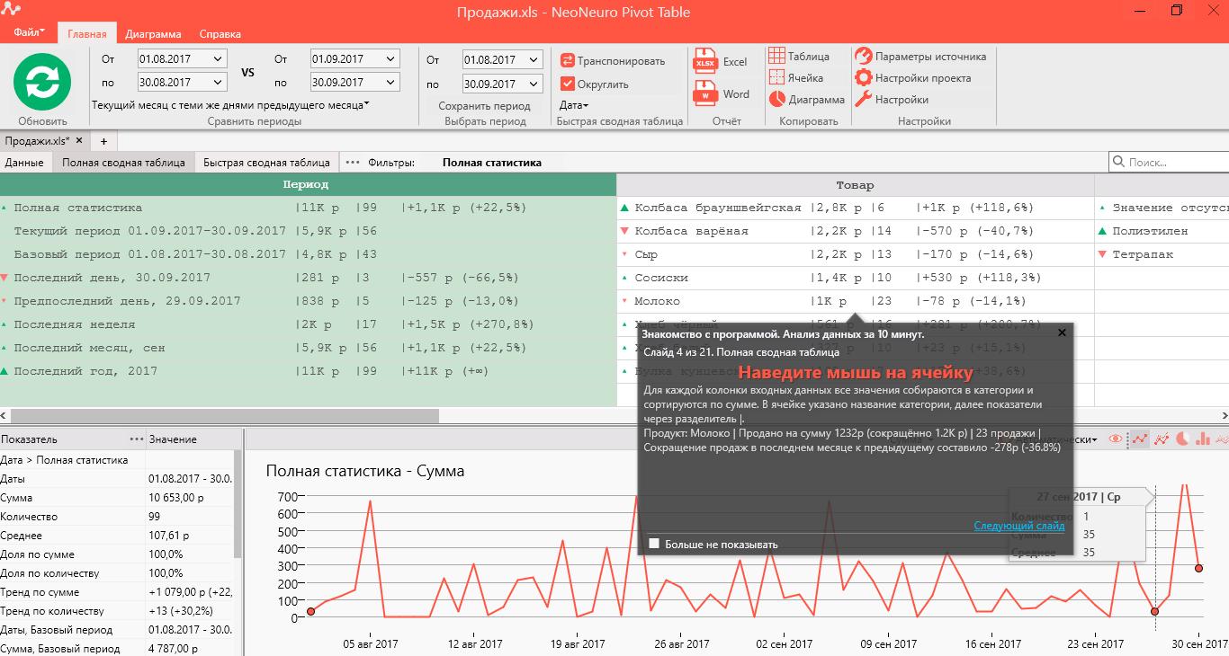Сводная таблица (PIVOT TABLE) от NeoNeuro – простое решение сложных задач